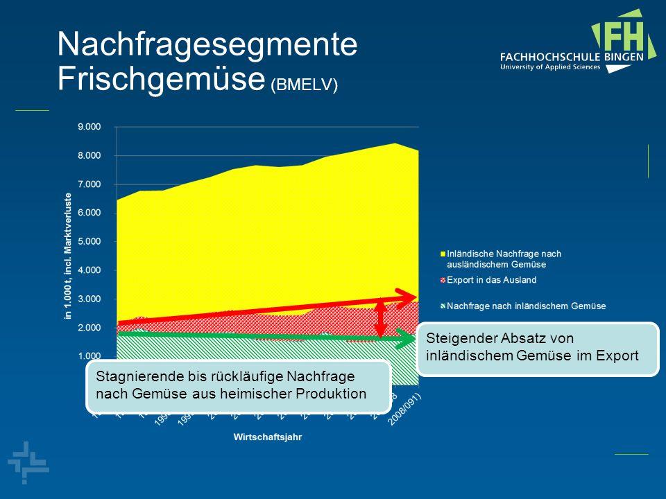 Nachfragesegmente Frischgemüse (BMELV) Stagnierende bis rückläufige Nachfrage nach Gemüse aus heimischer Produktion Steigender Absatz von inländischem