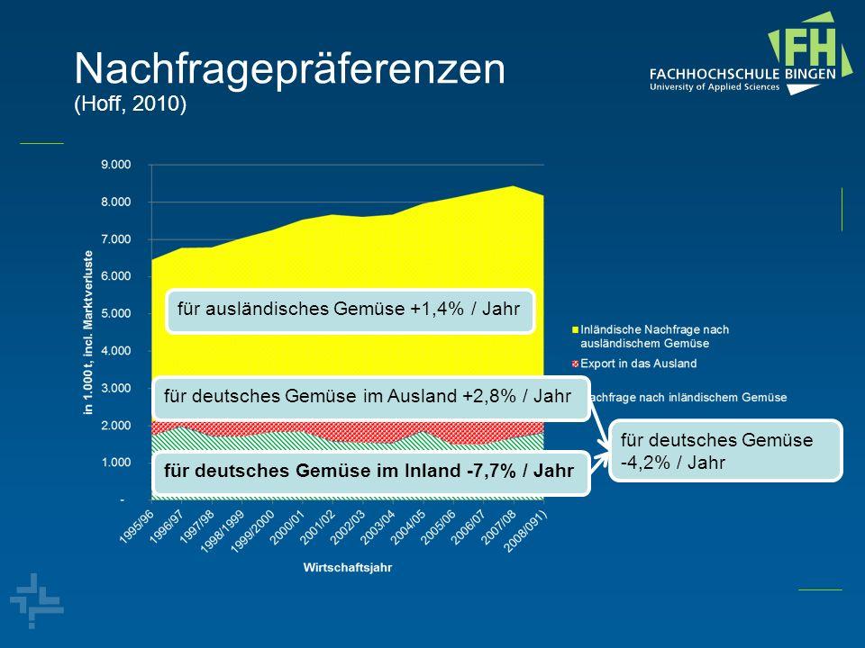 Nachfragepräferenzen (Hoff, 2010) für ausländisches Gemüse +1,4% / Jahr für deutsches Gemüse im Ausland +2,8% / Jahr für deutsches Gemüse im Inland -7