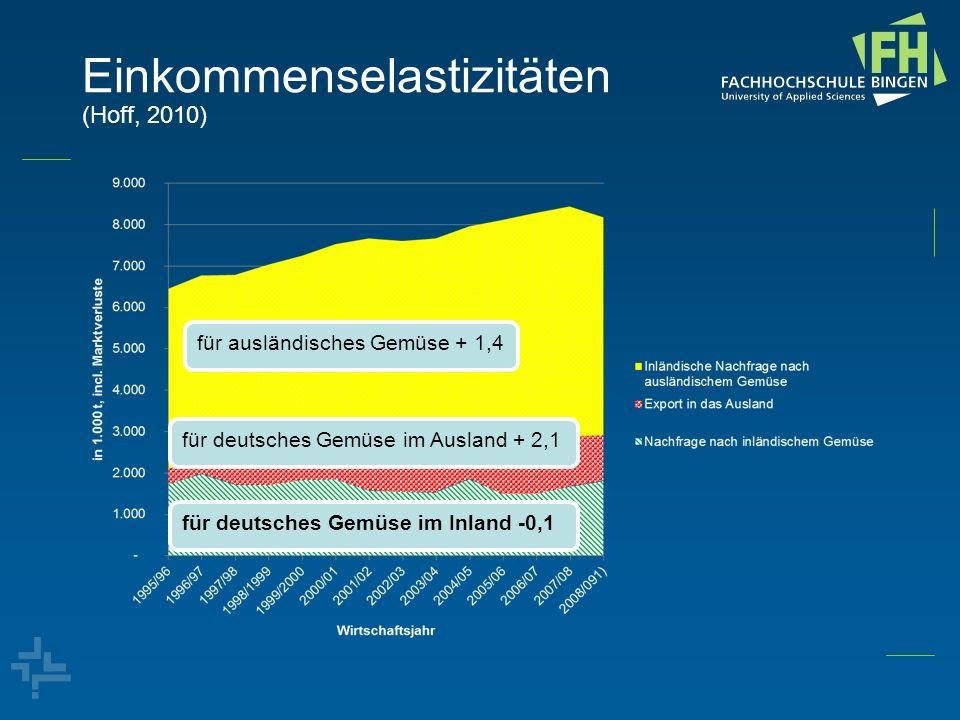 Einkommenselastizitäten (Hoff, 2010) für ausländisches Gemüse + 1,4 für deutsches Gemüse im Ausland + 2,1 für deutsches Gemüse im Inland -0,1