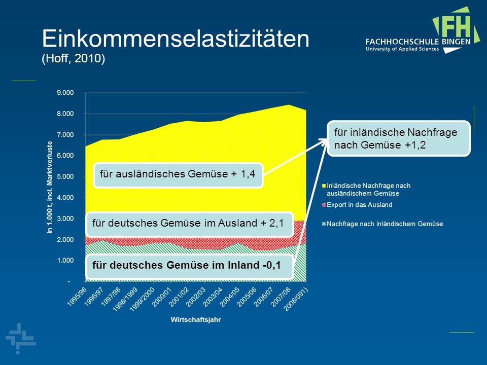 Einkommenselastizitäten (Hoff, 2010) für ausländisches Gemüse + 1,4 für deutsches Gemüse im Ausland + 2,1 für deutsches Gemüse im Inland -0,1 für inlä