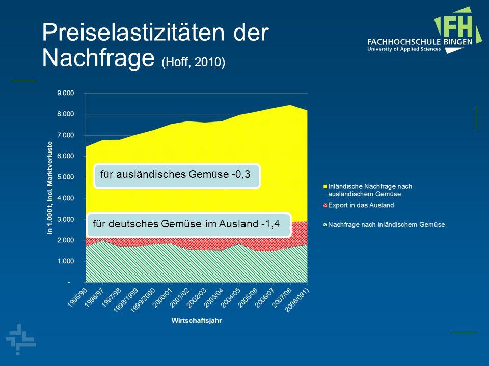 Preiselastizitäten der Nachfrage (Hoff, 2010) für ausländisches Gemüse -0,3 für deutsches Gemüse im Ausland -1,4