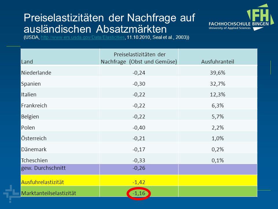 Preiselastizitäten der Nachfrage auf ausländischen Absatzmärkten (USDA, http://www.ers.usda.gov/Data/Elasticities, 11.10.2010, Seal et al., 2003))http