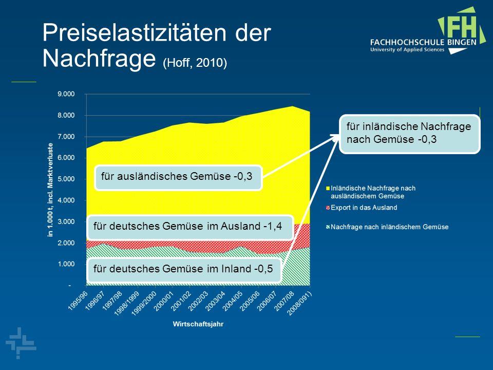 Preiselastizitäten der Nachfrage (Hoff, 2010) für ausländisches Gemüse -0,3 für deutsches Gemüse im Ausland -1,4 für deutsches Gemüse im Inland -0,5 f