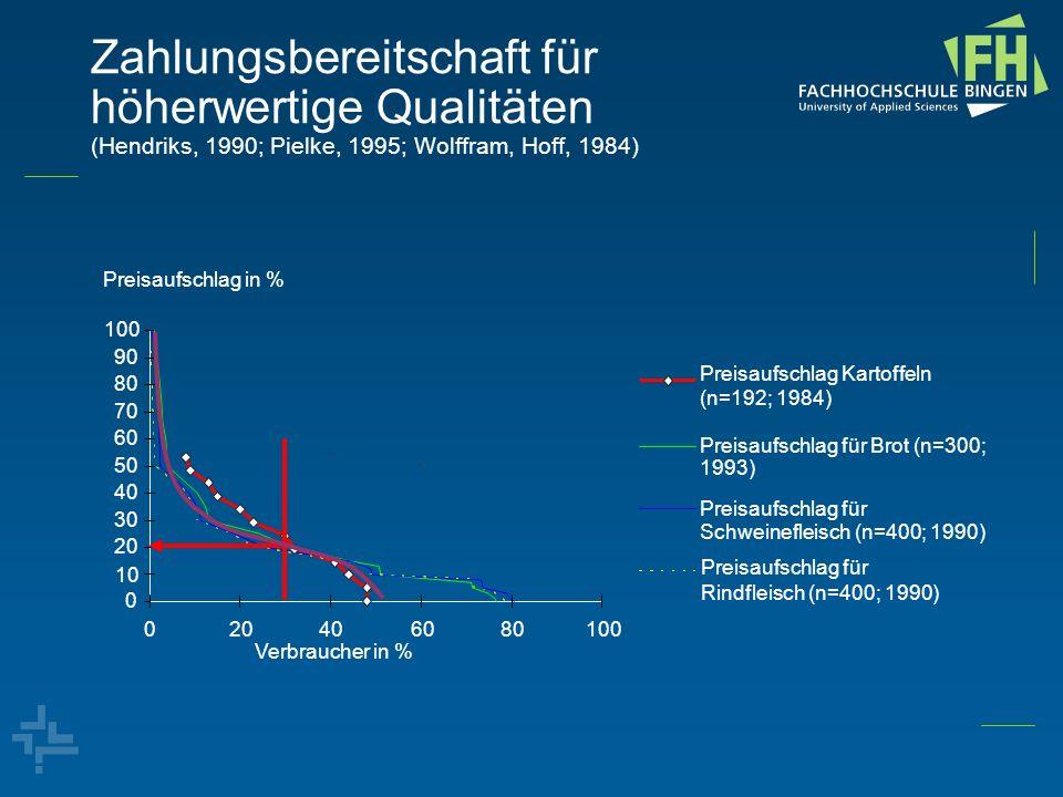 Zahlungsbereitschaft für höherwertige Qualitäten (Hendriks, 1990; Pielke, 1995; Wolffram, Hoff, 1984) Preisaufschlag Kartoffeln (n=192; 1984) Preisauf