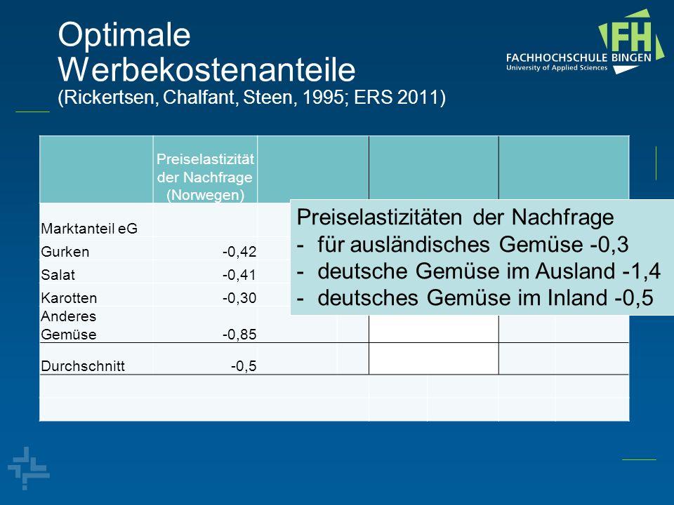 Optimale Werbekostenanteile (Rickertsen, Chalfant, Steen, 1995; ERS 2011) Preiselastizität der Nachfrage (Norwegen) Marktanteil eG Gurken-0,42 Salat-0
