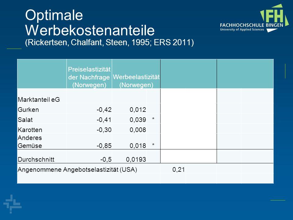 Optimale Werbekostenanteile (Rickertsen, Chalfant, Steen, 1995; ERS 2011) Preiselastizität der Nachfrage (Norwegen) Werbeelastizität (Norwegen) Markta