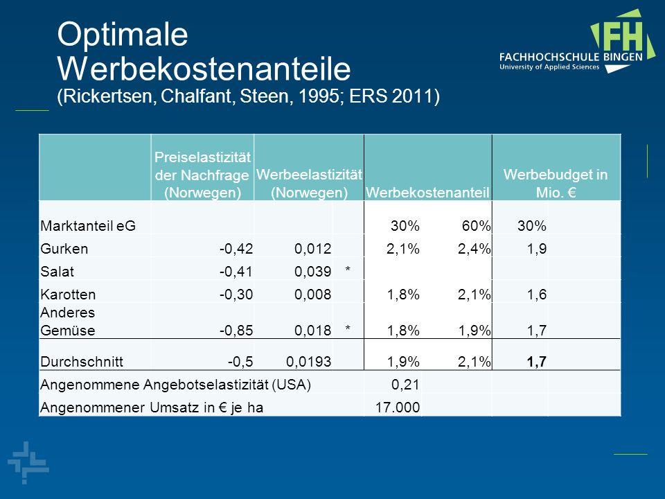 Optimale Werbekostenanteile (Rickertsen, Chalfant, Steen, 1995; ERS 2011) Preiselastizität der Nachfrage (Norwegen) Werbeelastizität (Norwegen)Werbeko