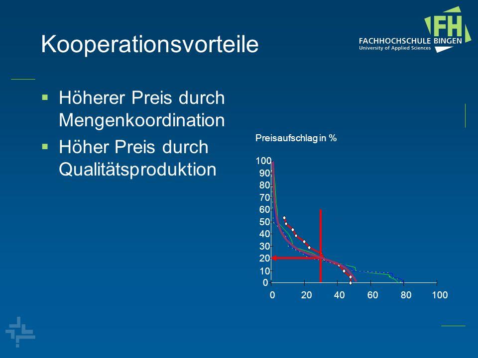 Kooperationsvorteile Höherer Preis durch Mengenkoordination Höher Preis durch Qualitätsproduktion