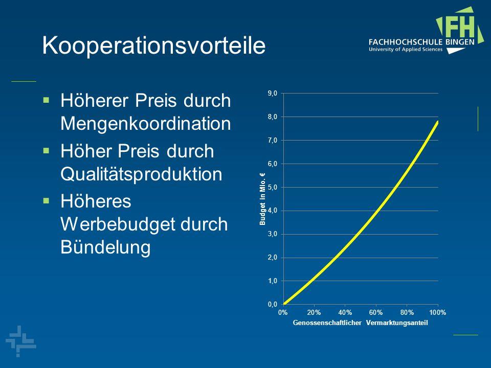 Kooperationsvorteile Höherer Preis durch Mengenkoordination Höher Preis durch Qualitätsproduktion Höheres Werbebudget durch Bündelung