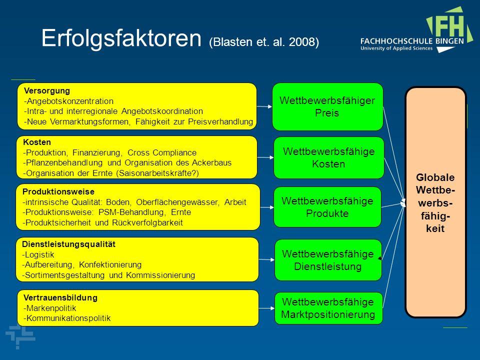 Erfolgsfaktoren (Blasten et. al. 2008) Versorgung -Angebotskonzentration -Intra- und interregionale Angebotskoordination -Neue Vermarktungsformen, Fäh