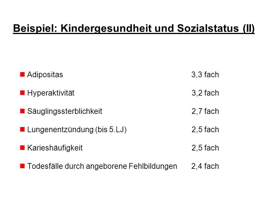 Beispiel: Kindergesundheit und Sozialstatus (II) Adipositas 3,3 fach Hyperaktivität 3,2 fach Säuglingssterblichkeit 2,7 fach Lungenentzündung (bis 5.L