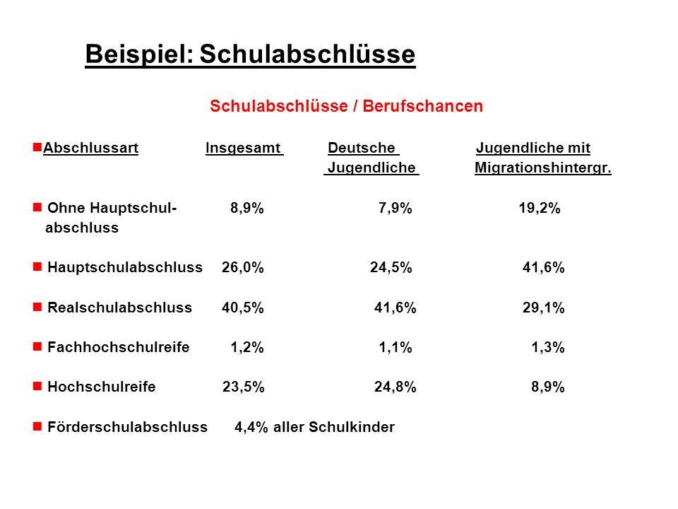 Beispiel: Schulabschlüsse Schulabschlüsse / Berufschancen Abschlussart Insgesamt Deutsche Jugendliche mit Jugendliche Migrationshintergr. Ohne Hauptsc