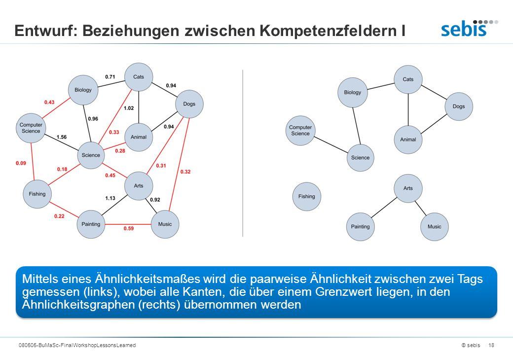 Entwurf: Beziehungen zwischen Kompetenzfeldern I © sebis080505-BuMaSc-FinalWorkshopLessonsLearned18 Mittels eines Ähnlichkeitsmaßes wird die paarweise Ähnlichkeit zwischen zwei Tags gemessen (links), wobei alle Kanten, die über einem Grenzwert liegen, in den Ähnlichkeitsgraphen (rechts) übernommen werden