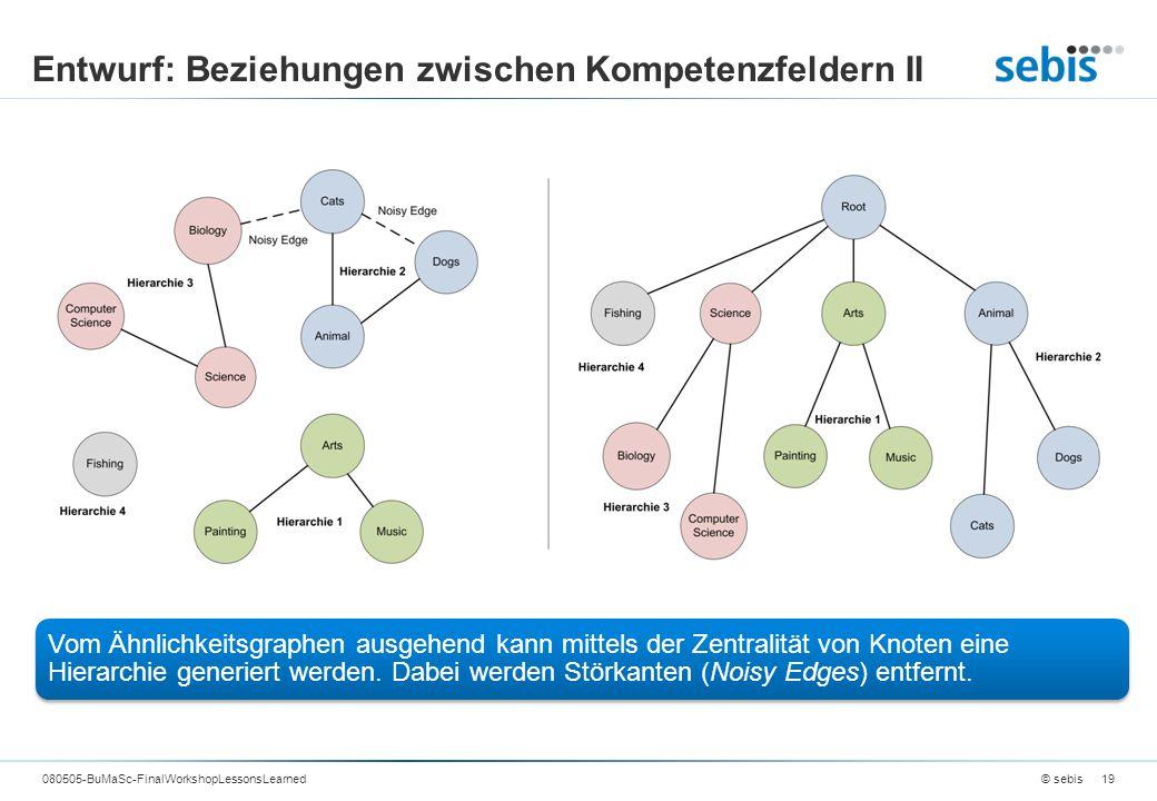 Entwurf: Beziehungen zwischen Kompetenzfeldern II © sebis080505-BuMaSc-FinalWorkshopLessonsLearned19 Vom Ähnlichkeitsgraphen ausgehend kann mittels der Zentralität von Knoten eine Hierarchie generiert werden.