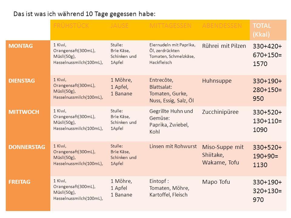 Das ist was ich während 10 Tage gegessen habe: FRÜHSTÜCKJAUSEMITTAGESSENABENDESSENTOTAL (Kkal) MONTAG 1 Kiwi, Orangensaft(300mL), Müsli(50g), Hasselnu