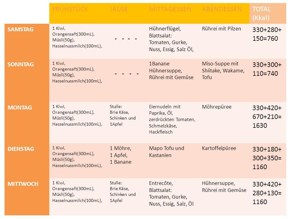 FRÜHSTÜCKJAUSEMITTAGESSENABENDESSENTOTAL (Kkal) SAMSTAG 1 Kiwi, Orangensaft(300mL), Müsli(50g), Hasselnussmilch(100mL), - - - - Hühnerflügel, Blattsalat: Tomaten, Gurke, Nuss, Essig, Salz Öl, Rührei mit Pilzen 330+280+ 150=760 SONNTAG 1 Kiwi, Orangensaft(300mL), Müsli(50g), Hasselnussmilch(100mL), - - - - 1Banane Hühnersuppe, Rührei mit Gemüse Miso-Suppe mit Shiitake, Wakame, Tofu 330+300+ 110=740 MONTAG 1 Kiwi, Orangensaft(300mL), Müsli(50g), Hasselnussmilch(100mL), Stulle: Brie Käse, Schinken und 1Apfel Eiernudeln mit Paprika, Öl, zerdrückten Tomaten, Schmelzkäse, Hackfleisch Möhrepüree 330+420+ 670+210= 1630 DIENSTAG 1 Kiwi, Orangensaft(300mL), Müsli(50g), Hasselnussmilch(100mL), 1 Möhre, 1 Apfel, 1 Banane Mapo Tofu und Kastanien Kartoffelpüree 330+180+ 300+350= 1160 MITTWOCH 1 Kiwi, Orangensaft(300mL), Müsli(50g), Hasselnussmilch(100mL), Stulle: Brie Käse, Schinken und 1Apfel Entrecôte, Blattsalat: Tomaten, Gurke, Nuss, Essig, Salz, Öl Hühnersuppe, Rührei mit Gemüse 330+420+ 280+130= 1160