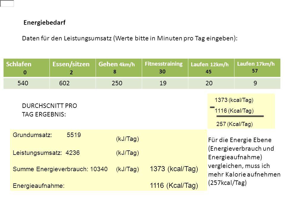 Schlafen 0 Essen/sitzen 2 Gehen 4km/h 8 Fitnesstraining 30 Laufen 12km/h 45 Laufen 17km/h 57 540 602 250 19 20 9 Daten für den Leistungsumsatz (Werte bitte in Minuten pro Tag eingeben): Grundumsatz: 5519 (kJ/Tag) Leistungsumsatz: 4236(kJ/Tag) Summe Energieverbrauch: 10340(kJ/Tag) 1373 (kcal/Tag) Energieaufnahme: 1116 (Kcal/Tag) DURCHSCNITT PRO TAG ERGEBNIS: Energiebedarf Für die Energie Ebene (Energieverbrauch und Energieaufnahme) vergleichen, muss ich mehr Kalorie aufnehmen (257kcal/Tag) 1373 (kcal/Tag) 1116 (Kcal/Tag) 257 (Kcal/Tag)