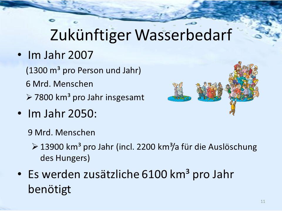 Zukünftiger Wasserbedarf Im Jahr 2007 (1300 m³ pro Person und Jahr) 6 Mrd. Menschen 7800 km³ pro Jahr insgesamt Im Jahr 2050: 9 Mrd. Menschen 13900 km