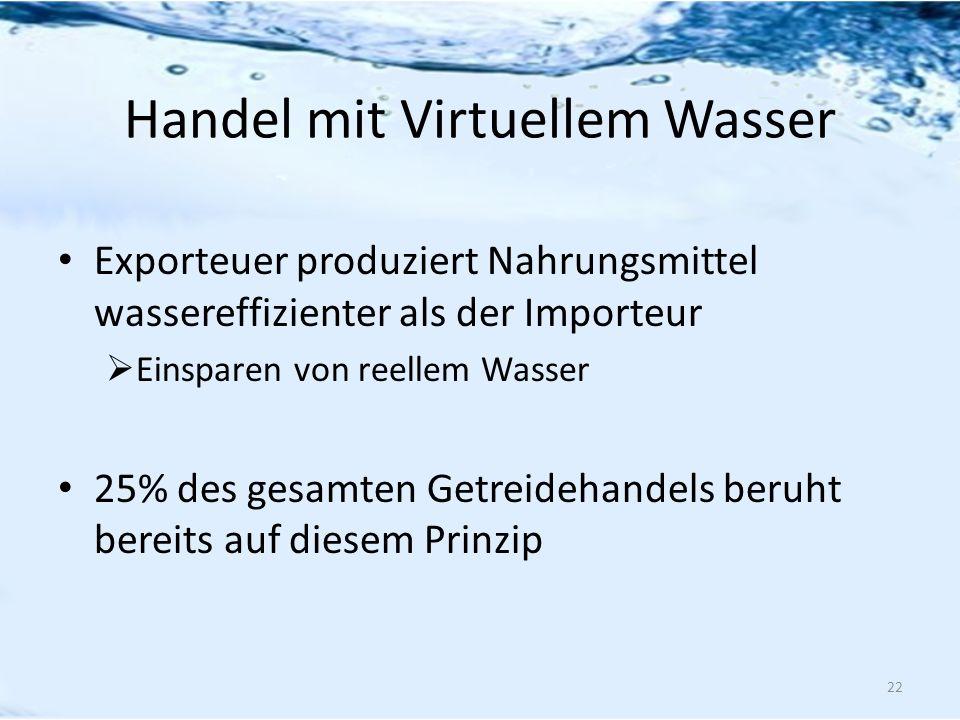 Handel mit Virtuellem Wasser Exporteuer produziert Nahrungsmittel wassereffizienter als der Importeur Einsparen von reellem Wasser 25% des gesamten Ge