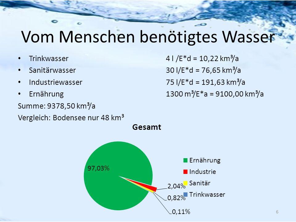Vom Menschen benötigtes Wasser Trinkwasser4 l /E*d = 10,22 km³/a Sanitärwasser 30 l/E*d = 76,65 km³/a Industriewasser 75 l/E*d = 191,63 km³/a Ernährun