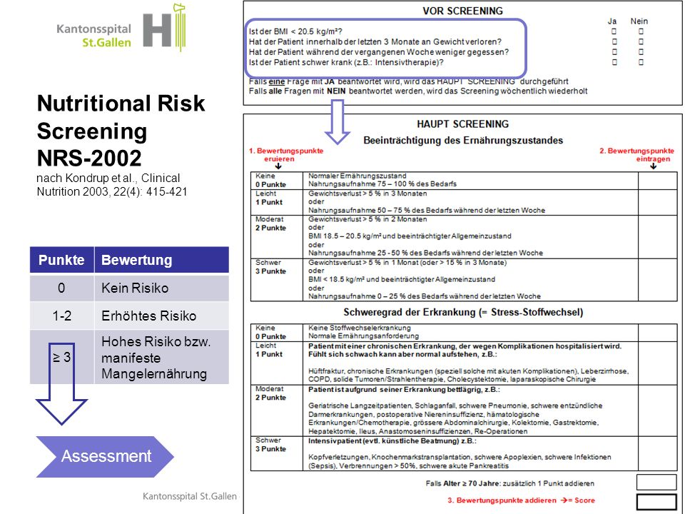 Thema der Präsentation Nutritional Risk Screening NRS-2002 nach Kondrup et al., Clinical Nutrition 2003, 22(4): 415-421 Interdisziplinäre Ernährungsme