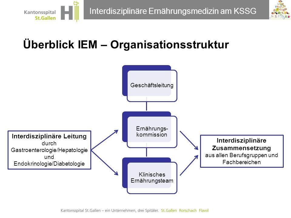 Thema der Präsentation Überblick IEM – Organisationsstruktur Interdisziplinäre Ernährungsmedizin am KSSG Interdisziplinäre Leitung durch Gastroenterol