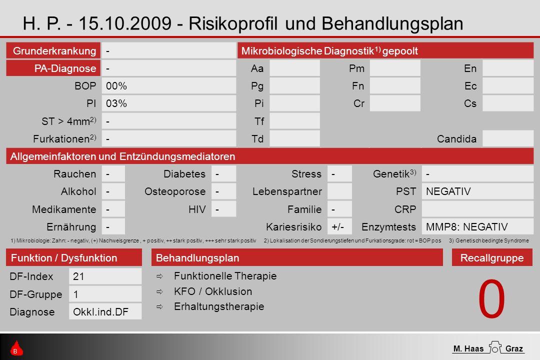Grunderkrankung-Mikrobiologische Diagnostik 1) gepoolt PA-Diagnose-AaPmEn BOP00%PgFnEc PI03%PiCrCs ST > 4mm 2) -Tf Furkationen 2) -TdCandida Allgemeinfaktoren und Entzündungsmediatoren Rauchen-Diabetes-Stress-Genetik 3) - Alkohol-Osteoporose-LebenspartnerPSTNEGATIV Medikamente-HIV-Familie-CRP Ernährung-Kariesrisiko+/-EnzymtestsMMP8: NEGATIV 1) Mikrobiologie: Zahn: - negativ, (+) Nachweisgrenze, + positiv, ++ stark positiv, +++ sehr stark positiv 2) Lokalisation der Sondierungstiefen und Furkationsgrade: rot = BOP pos 3) Genetisch bedingte Syndrome H.
