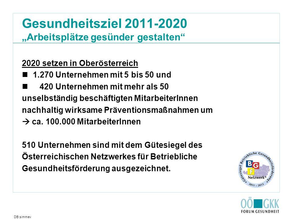 Gesundheitsziel 2011-2020 Arbeitsplätze gesünder gestalten 2020 setzen in Oberösterreich 1.270 Unternehmen mit 5 bis 50 und 420 Unternehmen mit mehr als 50 unselbständig beschäftigten MitarbeiterInnen nachhaltig wirksame Präventionsmaßnahmen um ca.