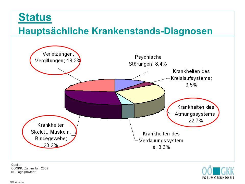 Status Hauptsächliche Krankenstands-Diagnosen Quelle: OÖGKK, Zahlen Jahr 2009 KS-Tage pro Jahr DB simmev