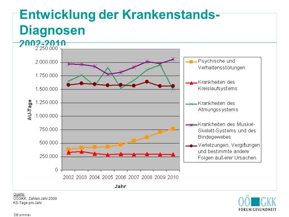 Entwicklung der Krankenstands- Diagnosen 2002-2010 DB simmev Quelle: OÖGKK, Zahlen Jahr 2009 KS-Tage pro Jahr