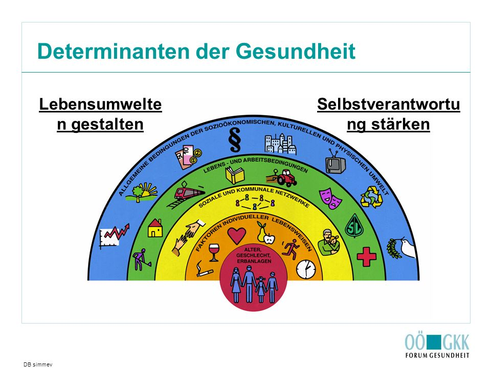 Determinanten der Gesundheit DB simmev Lebensumwelte n gestalten Selbstverantwortu ng stärken