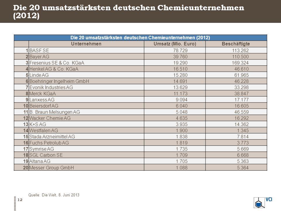 Die 20 umsatzstärksten deutschen Chemieunternehmen (2012) UnternehmenUmsatz (Mio. Euro)Beschäftigte 1BASF SE78.729113.262 2Bayer AG39.760110.500 3Fres