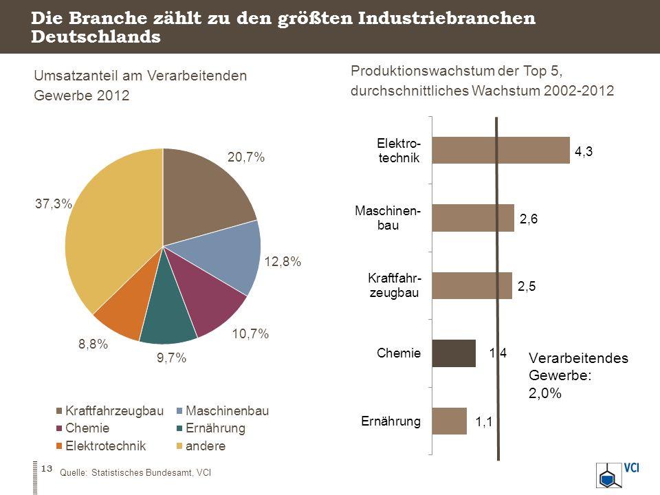 Die Branche zählt zu den größten Industriebranchen Deutschlands Umsatzanteil am Verarbeitenden Gewerbe 2012 Produktionswachstum der Top 5, durchschnit