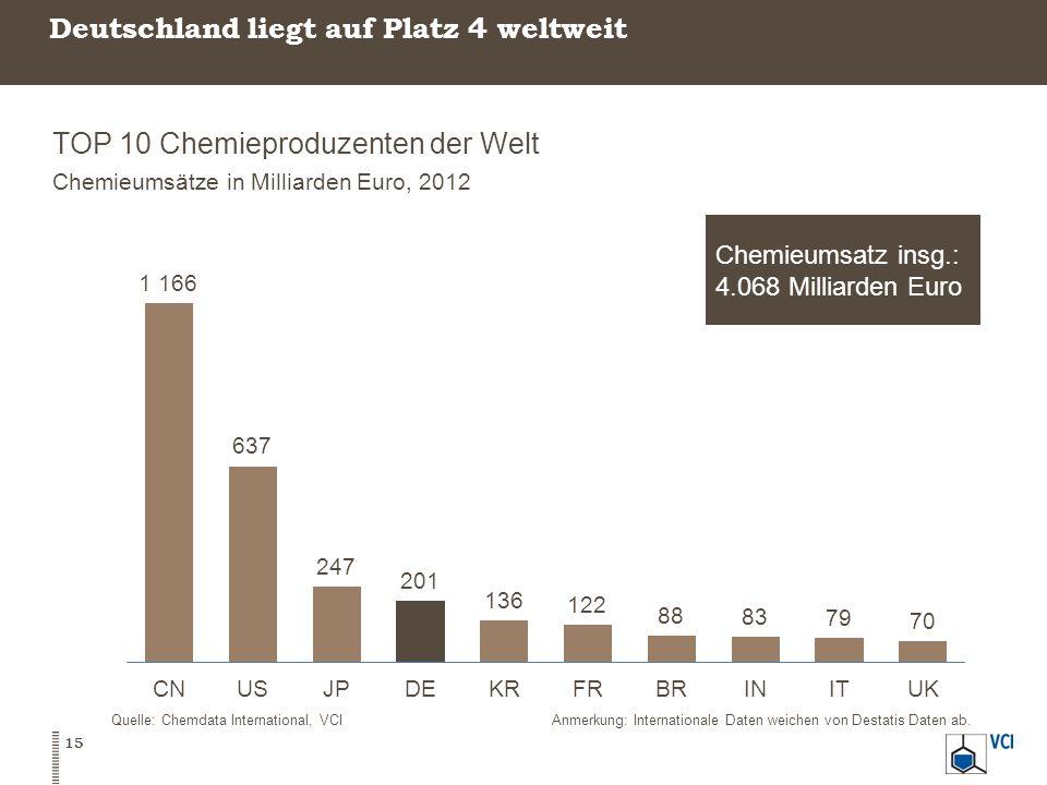 Deutschland liegt auf Platz 4 weltweit TOP 10 Chemieproduzenten der Welt Chemieumsätze in Milliarden Euro, 2012 15 Quelle: Chemdata International, VCI