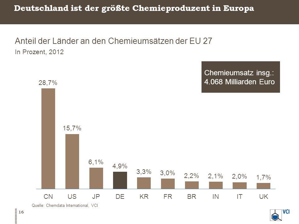 Deutschland ist der größte Chemieproduzent in Europa Anteil der Länder an den Chemieumsätzen der EU 27 In Prozent, 2012 16 Quelle: Chemdata Internatio