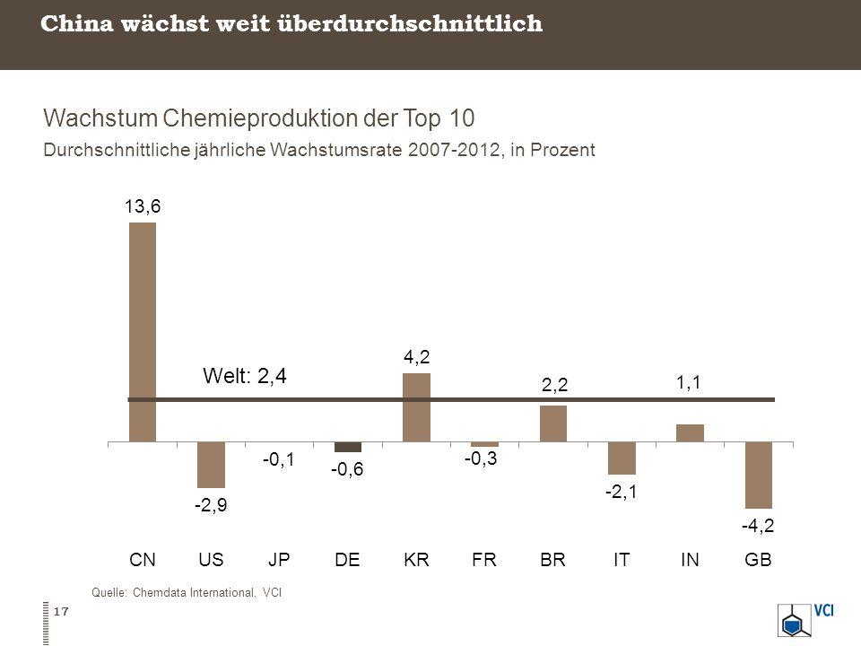 China wächst weit überdurchschnittlich Wachstum Chemieproduktion der Top 10 Durchschnittliche jährliche Wachstumsrate 2007-2012, in Prozent Quelle: Ch