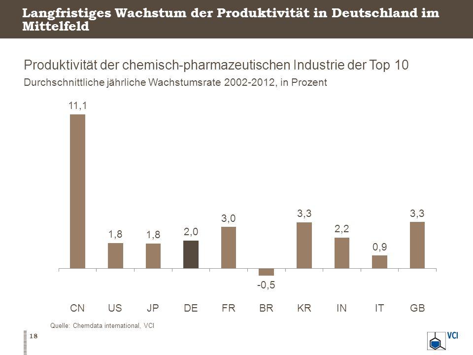 Langfristiges Wachstum der Produktivität in Deutschland im Mittelfeld Produktivität der chemisch-pharmazeutischen Industrie der Top 10 Durchschnittlic