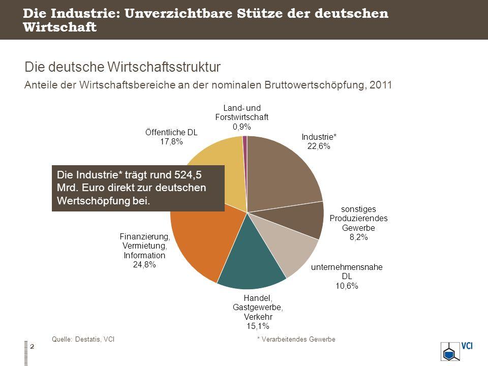 Die Branche zählt zu den größten Industriebranchen Deutschlands Umsatzanteil am Verarbeitenden Gewerbe 2012 Produktionswachstum der Top 5, durchschnittliches Wachstum 2002-2012 Quelle: Statistisches Bundesamt, VCI 13