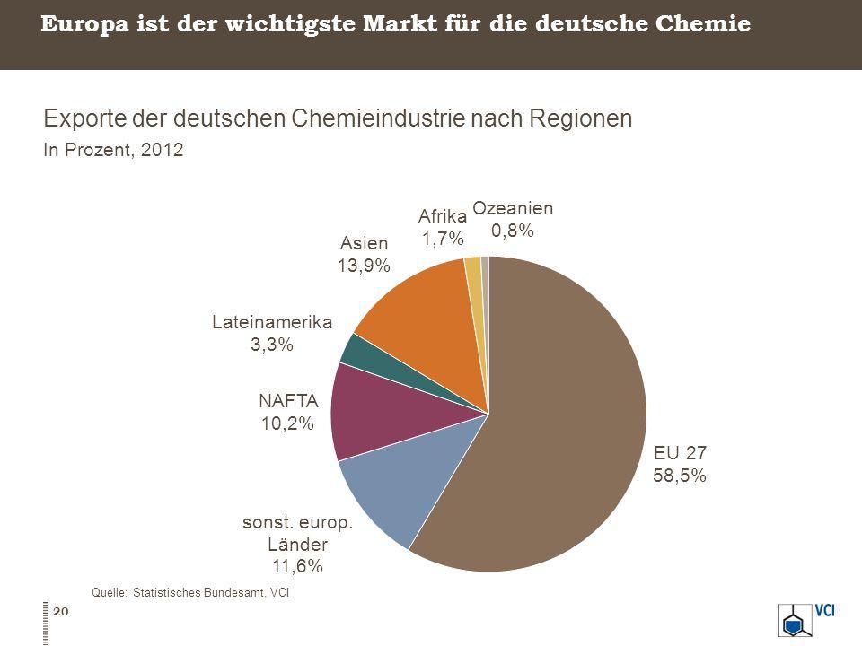Europa ist der wichtigste Markt für die deutsche Chemie Exporte der deutschen Chemieindustrie nach Regionen In Prozent, 2012 Quelle: Statistisches Bun