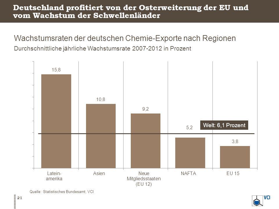 Deutschland profitiert von der Osterweiterung der EU und vom Wachstum der Schwellenländer Wachstumsraten der deutschen Chemie-Exporte nach Regionen Du
