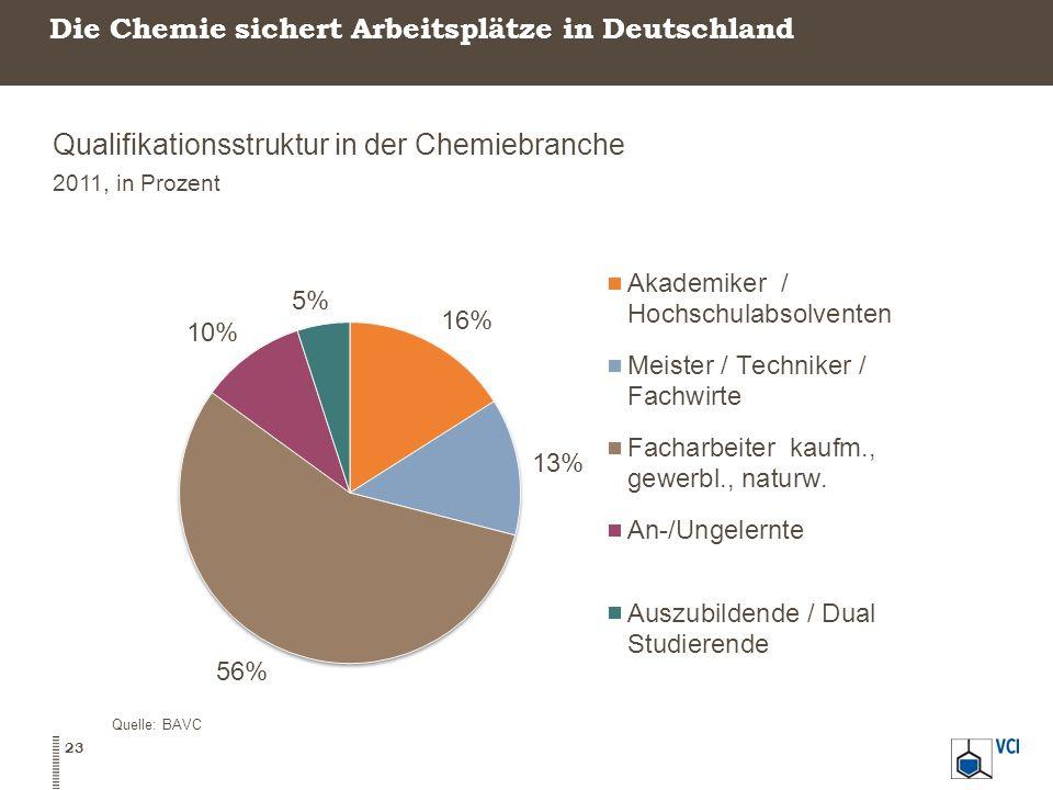 Die Chemie sichert Arbeitsplätze in Deutschland Qualifikationsstruktur in der Chemiebranche 2011, in Prozent Quelle: BAVC 23