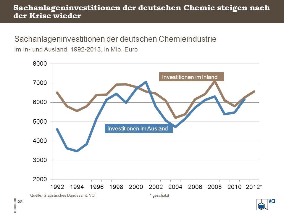 Sachanlageninvestitionen der deutschen Chemie steigen nach der Krise wieder Sachanlageninvestitionen der deutschen Chemieindustrie Im In- und Ausland,
