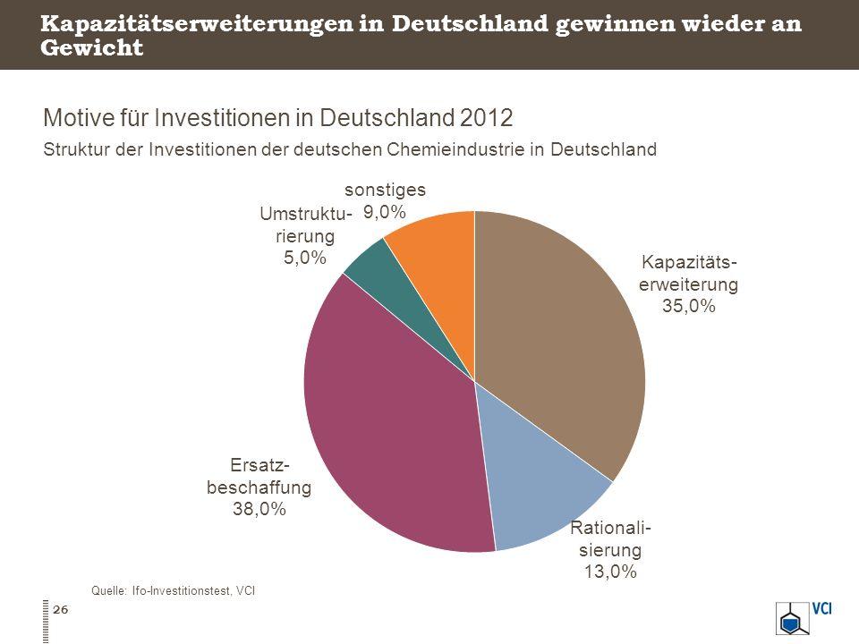 Kapazitätserweiterungen in Deutschland gewinnen wieder an Gewicht Motive für Investitionen in Deutschland 2012 Struktur der Investitionen der deutsche