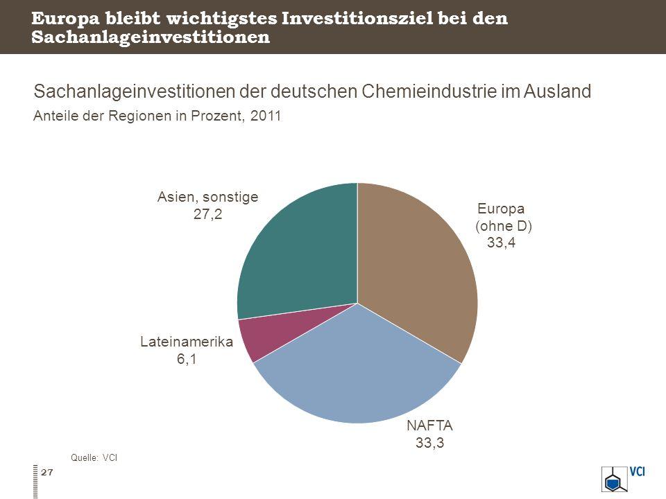 Europa bleibt wichtigstes Investitionsziel bei den Sachanlageinvestitionen Sachanlageinvestitionen der deutschen Chemieindustrie im Ausland Anteile de