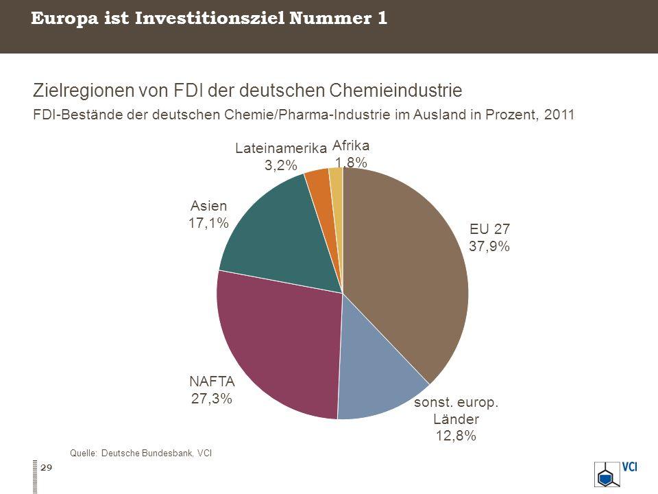 Europa ist Investitionsziel Nummer 1 Zielregionen von FDI der deutschen Chemieindustrie FDI-Bestände der deutschen Chemie/Pharma-Industrie im Ausland