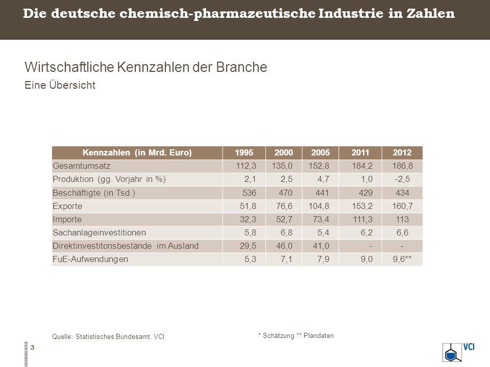 Die deutsche chemisch-pharmazeutische Industrie in Zahlen Wirtschaftliche Kennzahlen der Branche Eine Übersicht Quelle: Statistisches Bundesamt, VCI *
