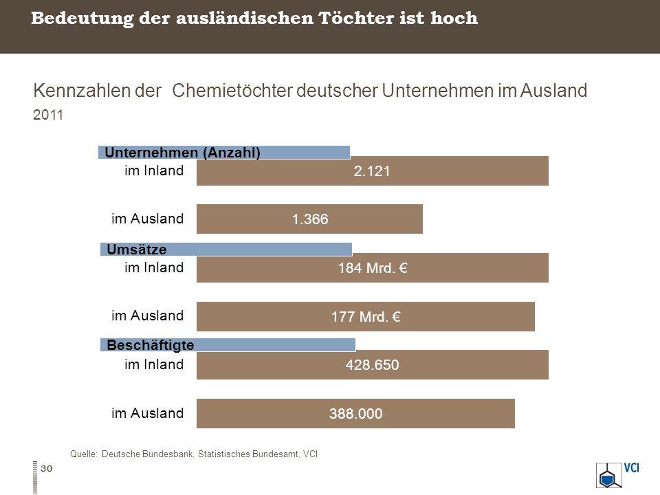 Bedeutung der ausländischen Töchter ist hoch Kennzahlen der Chemietöchter deutscher Unternehmen im Ausland 2011 Quelle: Deutsche Bundesbank, Statistis
