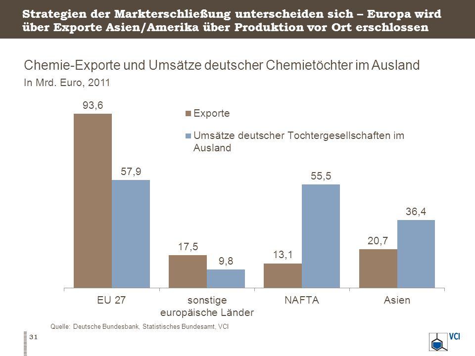Strategien der Markterschließung unterscheiden sich – Europa wird über Exporte Asien/Amerika über Produktion vor Ort erschlossen Chemie-Exporte und Um