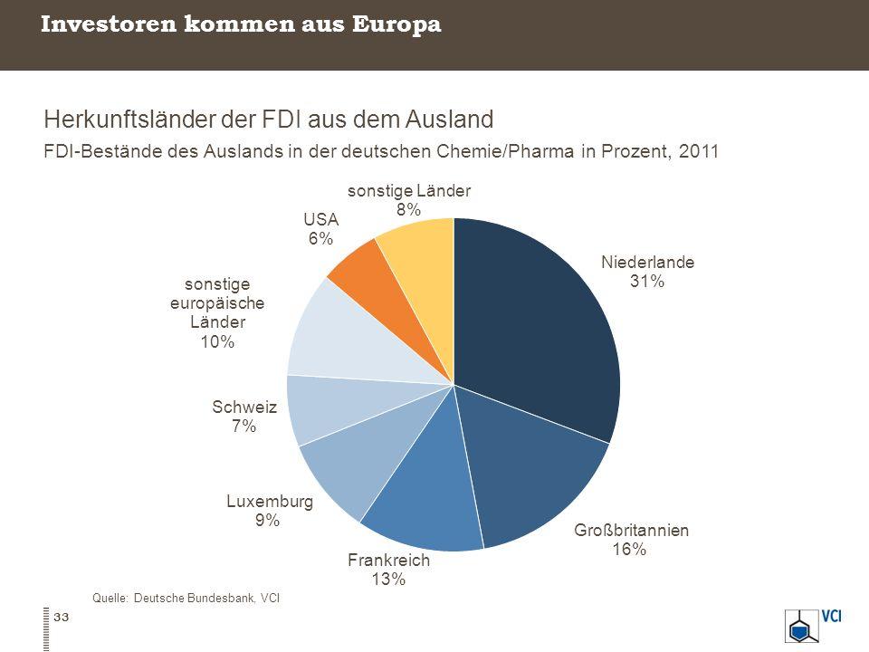 Investoren kommen aus Europa Herkunftsländer der FDI aus dem Ausland FDI-Bestände des Auslands in der deutschen Chemie/Pharma in Prozent, 2011 Quelle:
