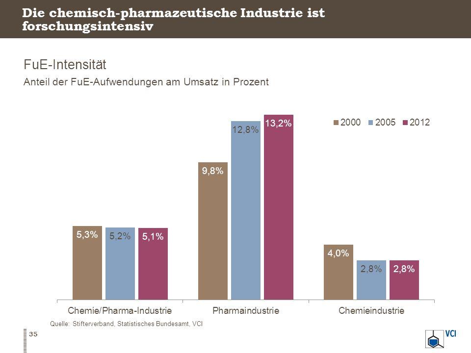 Die chemisch-pharmazeutische Industrie ist forschungsintensiv FuE-Intensität Anteil der FuE-Aufwendungen am Umsatz in Prozent 35 Quelle: Stifterverban